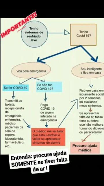 Números estão longe de indicar quem está infectado pelo coronavírus no Brasil