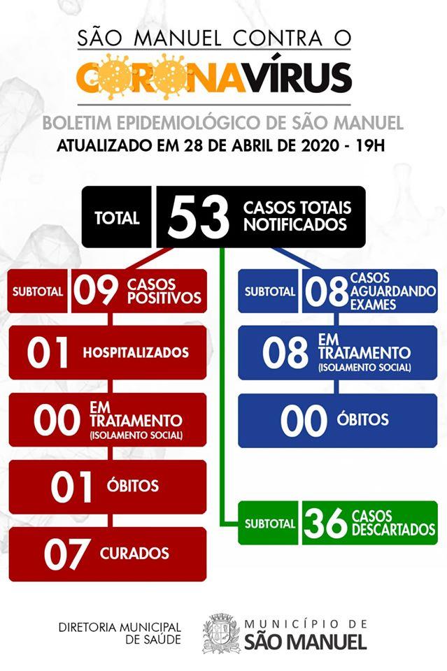 36 casos de covid-19 são descartados entre 53 em São Manuel