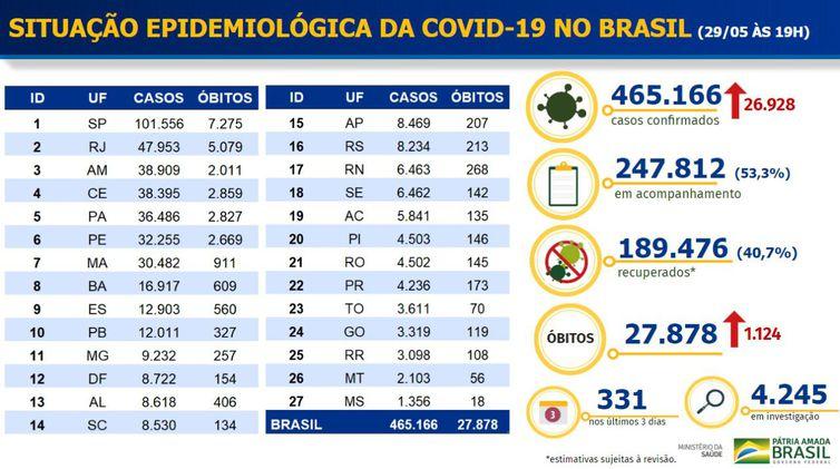 Brasil tem 27.878 mortes, 465.166 casos confirmados e 189.476 pessoas curadas de Covid-19, diz Ministério da Saúde