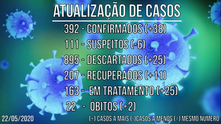 Piracicaba confirma morte por Covid-19 em terceiro asilo e 38 novos casos