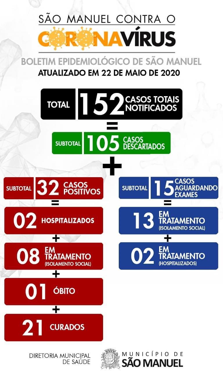 São Manuel notifica 152 pessoas, sendo 105 descartados, 32 positivos e 21 curados de covid-19. Diminui para 4 os pacientes internados