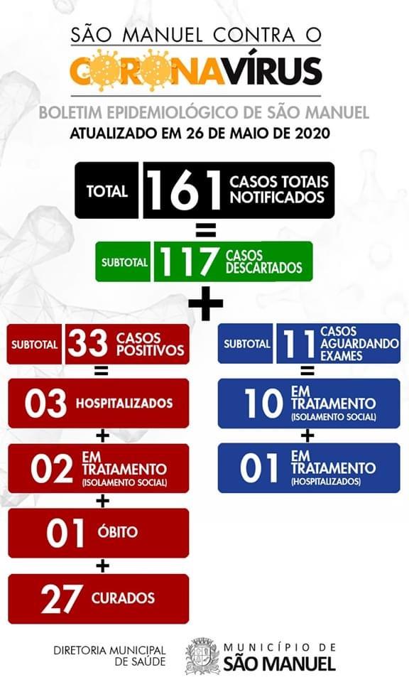 São Manuel tem 82% das pessoas curadas do coronavírus. Três pacientes estão internados no HC da unesp e um no hospital local