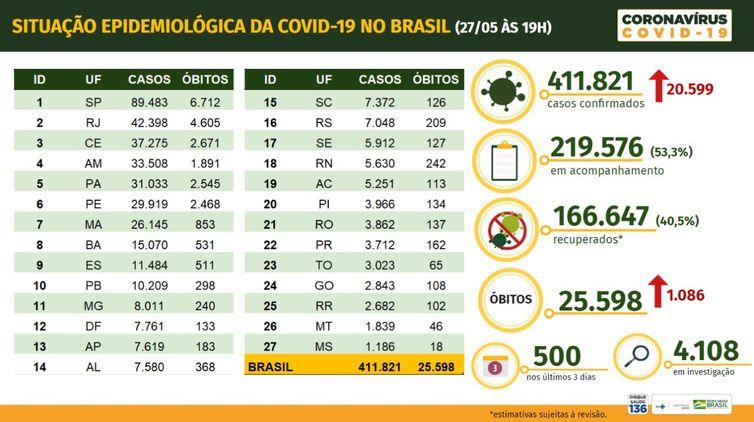 Brasil tem 25.598 mortes, 411.821 casos confirmados e 166.647 pessoas curadas de Covid-19, diz Ministério da Saúde