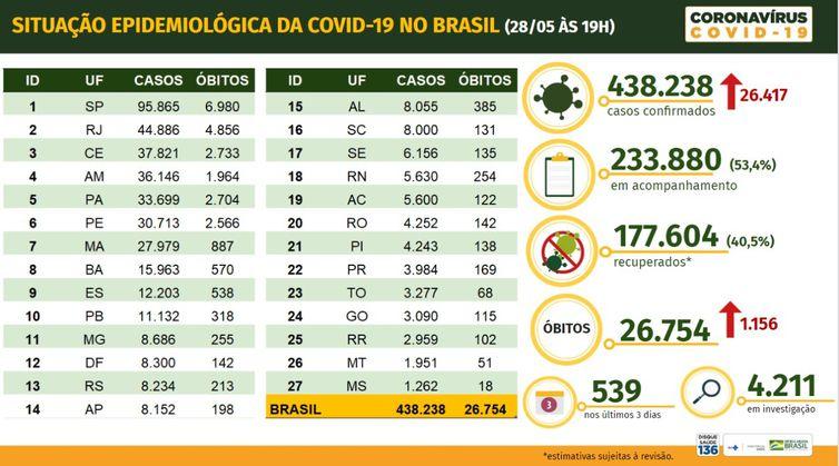 Brasil tem 26.754 mortes, 438.238 casos confirmados e 177.604 pessoas curadas de Covid-19, diz Ministério da Saúde