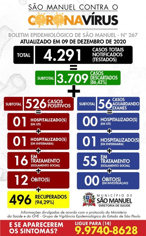 Casos ativos de Covid-19 mais que dobram em São Manuel