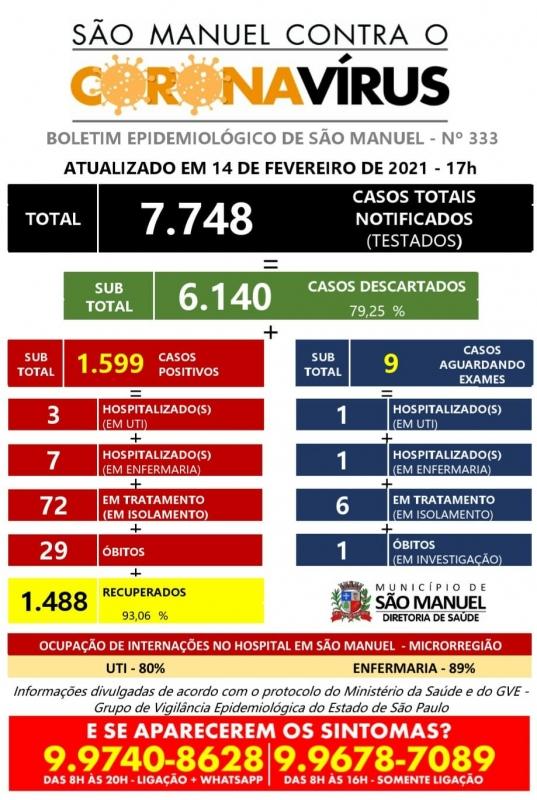 São Manuel registra 29º óbito e novo coronavírus chega a região