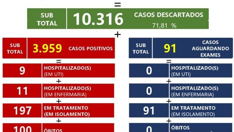 Confira o boletim epidemiológico de São Manuel 17/05/21
